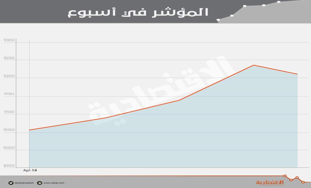 الأسهم السعودية تضيف 21 مليار ريال إلى قيمتها السوقية في أسبوع   صحيفة الاقتصادية