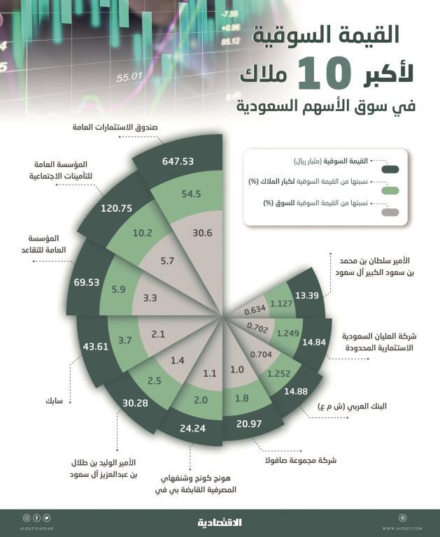 1.2 تريليون ريال القيمة السوقية لكبار الملاك في الأسهم السعودية .. تشكل 56 %    صحيفة الاقتصادية