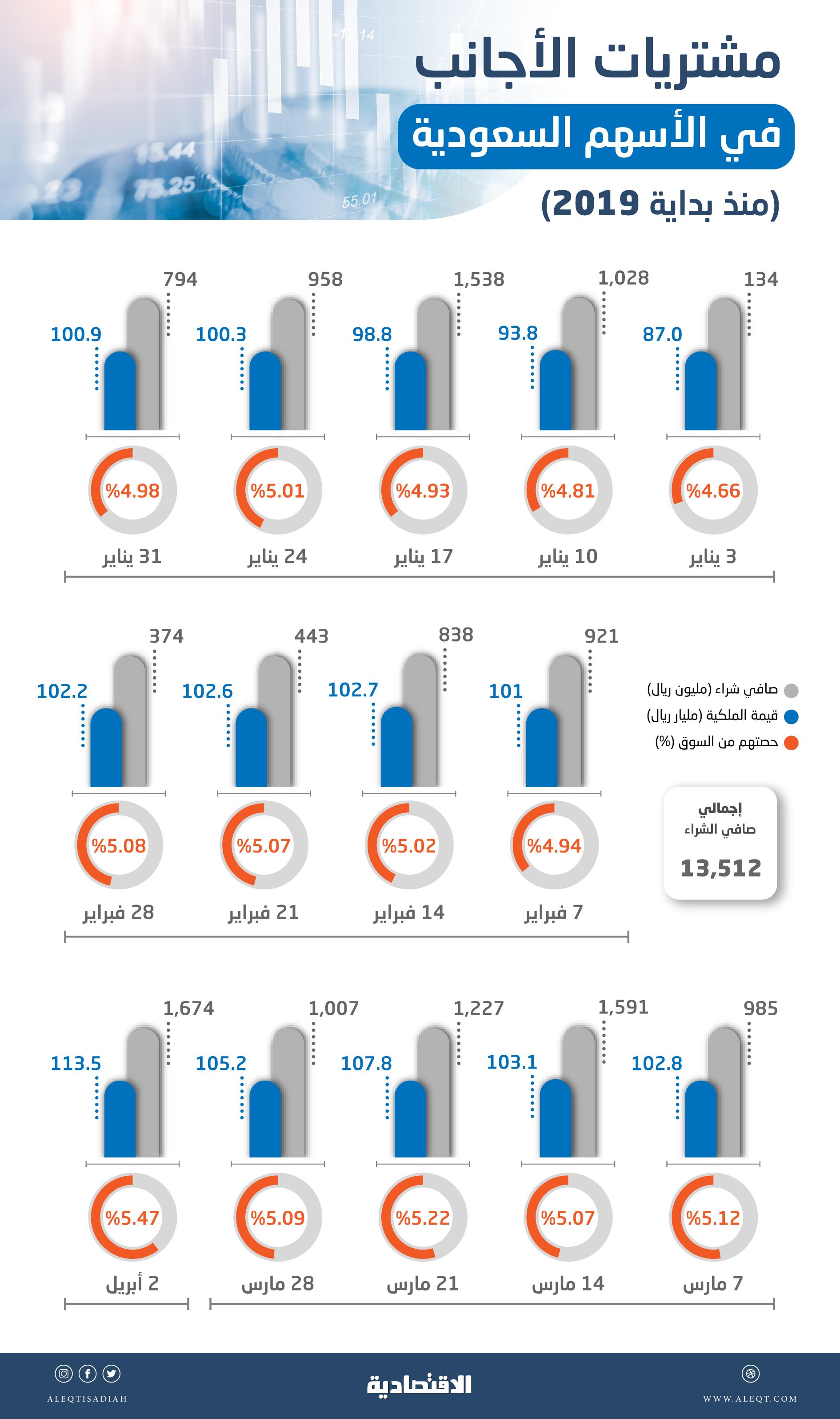 5.5 مليار ريـال صافي مشتريات الأجانب في الأسهم السعودية بعد «الترقية»    صحيفة الاقتصادية