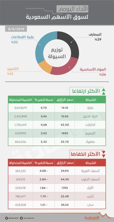 الأسهم السعودية تحوم حول أعلى مستوى في عام رغم سيطرة ضغوط البيع   صحيفة الاقتصادية
