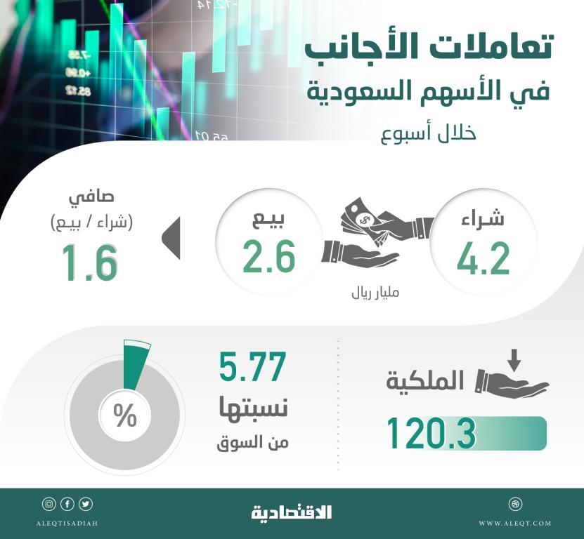 الأجانب ينتهزون تراجع السوق السعودية ويشترون أسهما بـ 1.6 مليار ريال في أسبوع    صحيفة الاقتصادية