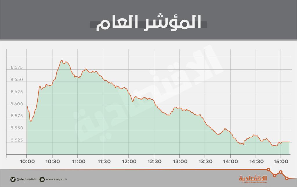 الأسهم السعودية تعود للتراجع وسط تدني السيولة 40 % إلى 2.7 مليار ريال   صحيفة الاقتصادية