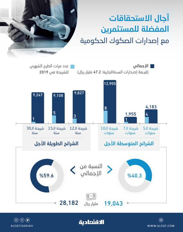 مع تدني الفائدة العالمية.. الصكوك الحكومية السعودية طويلة الأجل الأكثر جذبا للمستثمرين بـ 28 مليار ريال