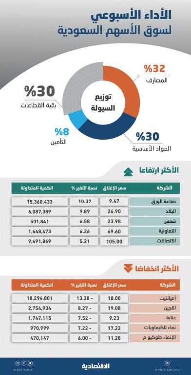 قطاعات قيادية توقف تراجعات الأسهم السعودية .. السوق تعود إلى الارتفاع   صحيفة الاقتصادية