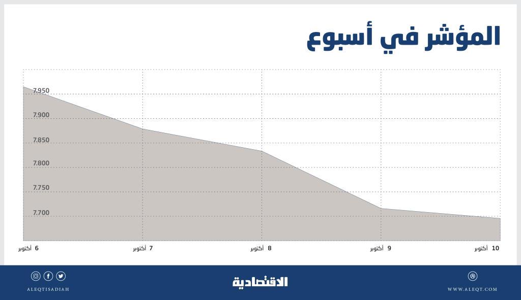 بضغط جماعي للقطاعات .. الأسهم السعودية تتراجع و«الطاقة» يغرد خارج السرب   صحيفة الاقتصادية