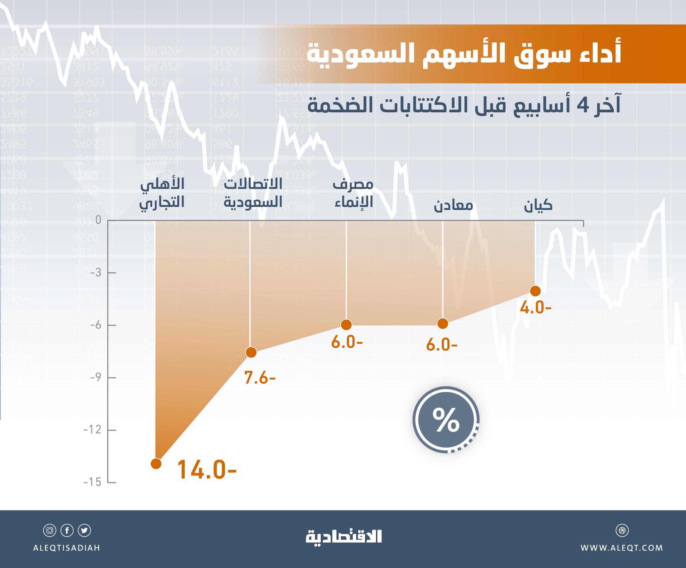 تاريخيا .. 7.5 % متوسط تراجعات سوق الأسهم المحلية قبل الاكتتابات الكبيرة    صحيفة الاقتصادية
