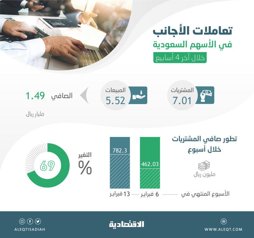 الأجانب يستثمرون تراجعات الأسهم السعودية برفع صافي مشترياتهم 69 % في أسبوع   صحيفة الاقتصادية