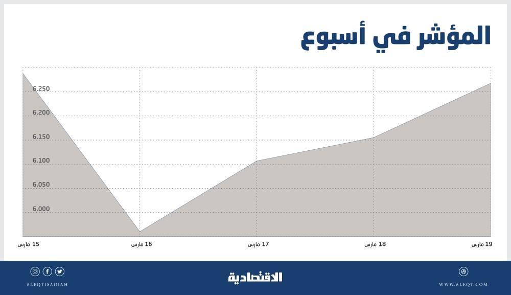 السوق السعودية تعوض 77 % من خسائرها في أسبوع .. تعزيز لشهية المخاطرة والشراء   صحيفة الاقتصادية