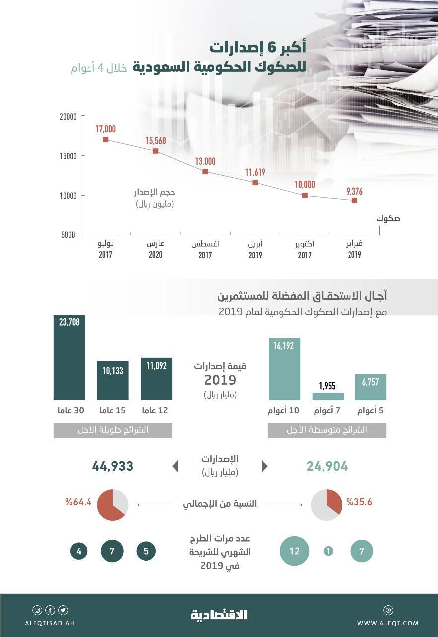 ثقة المستثمرين بالاقتصاد السعودي تقود إلى إنجاح ثاني أكبر طرح محلي لأدوات الدين في 4 أعوام   صحيفة الاقتصادية