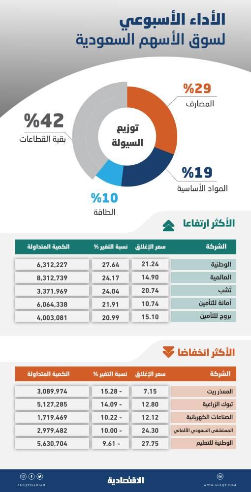 الأسهم السعودية تسجل ارتفاعا أسبوعيا .. مكررات ربحية مغرية وتوزيعات نقدية مرتفعة   صحيفة الاقتصادية