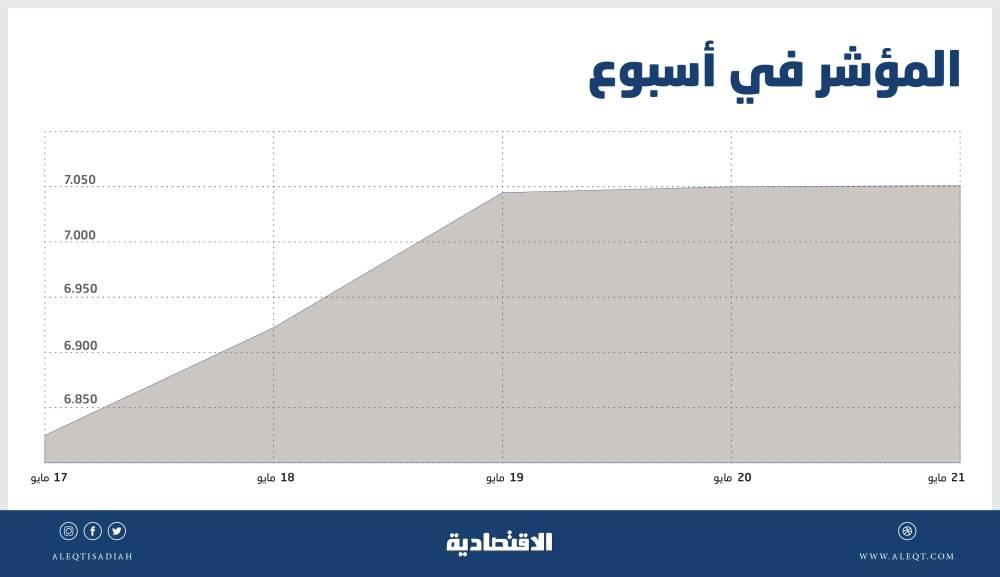 الأسهم السعودية تقفز 5 % مسجلة ثالث أفضل أسبوع في 2020 .. الشركات القيادية تغري المستثمرين   صحيفة الاقتصادية