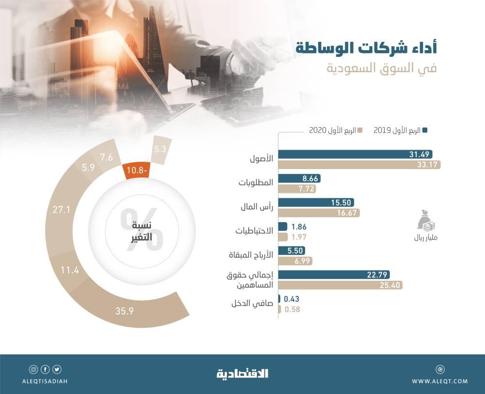 35.9 % نمو أرباح شركات الوساطة .. وحقوق المساهمين ترتفع إلى 25.40 مليار ريال   صحيفة الاقتصادية