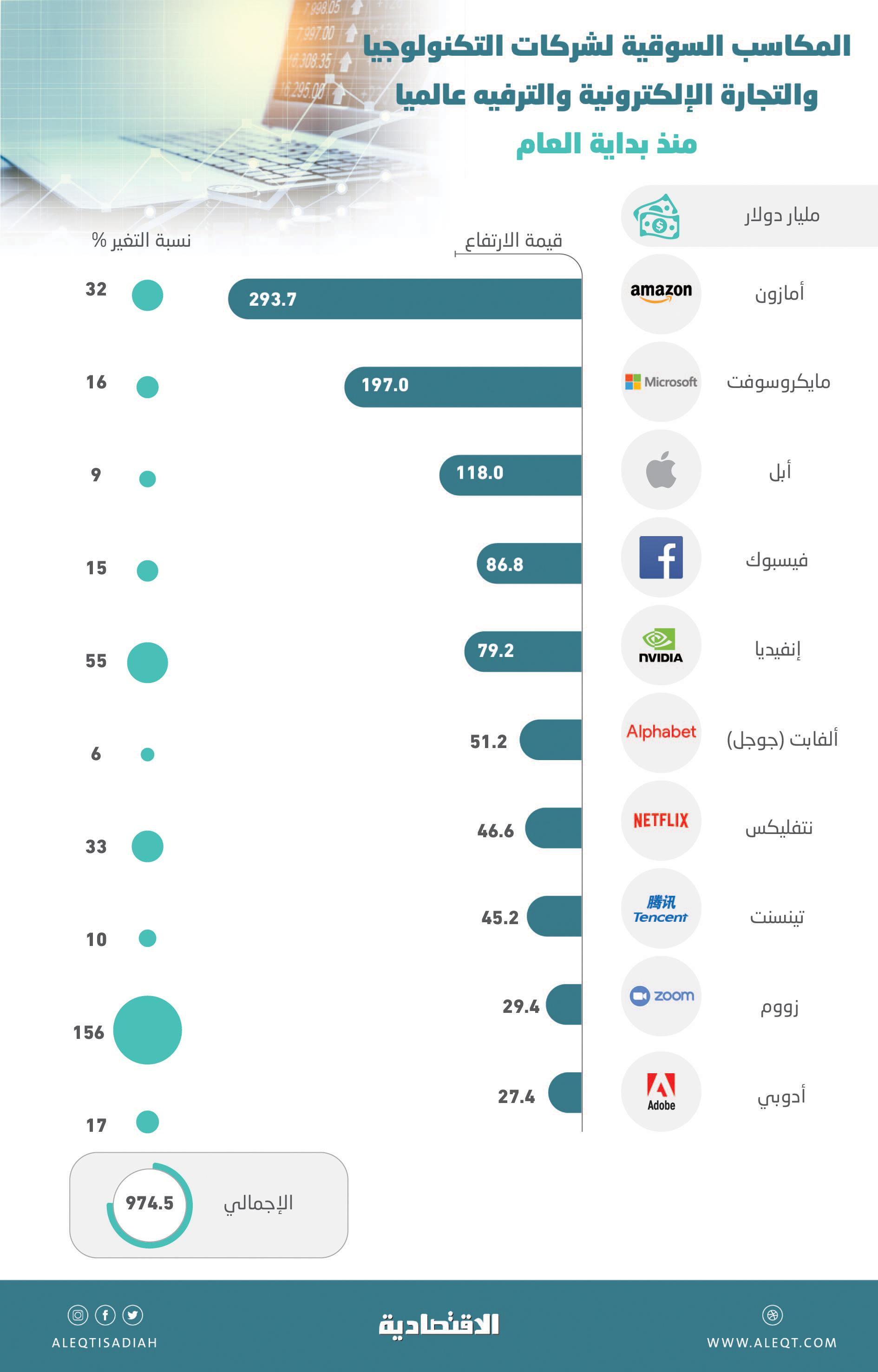 10 شركات عالمية تربح 975 مليار دولار من  كورونا  .. قيمة بعضها قفزت أكثر من 150 %   صحيفة الاقتصادية