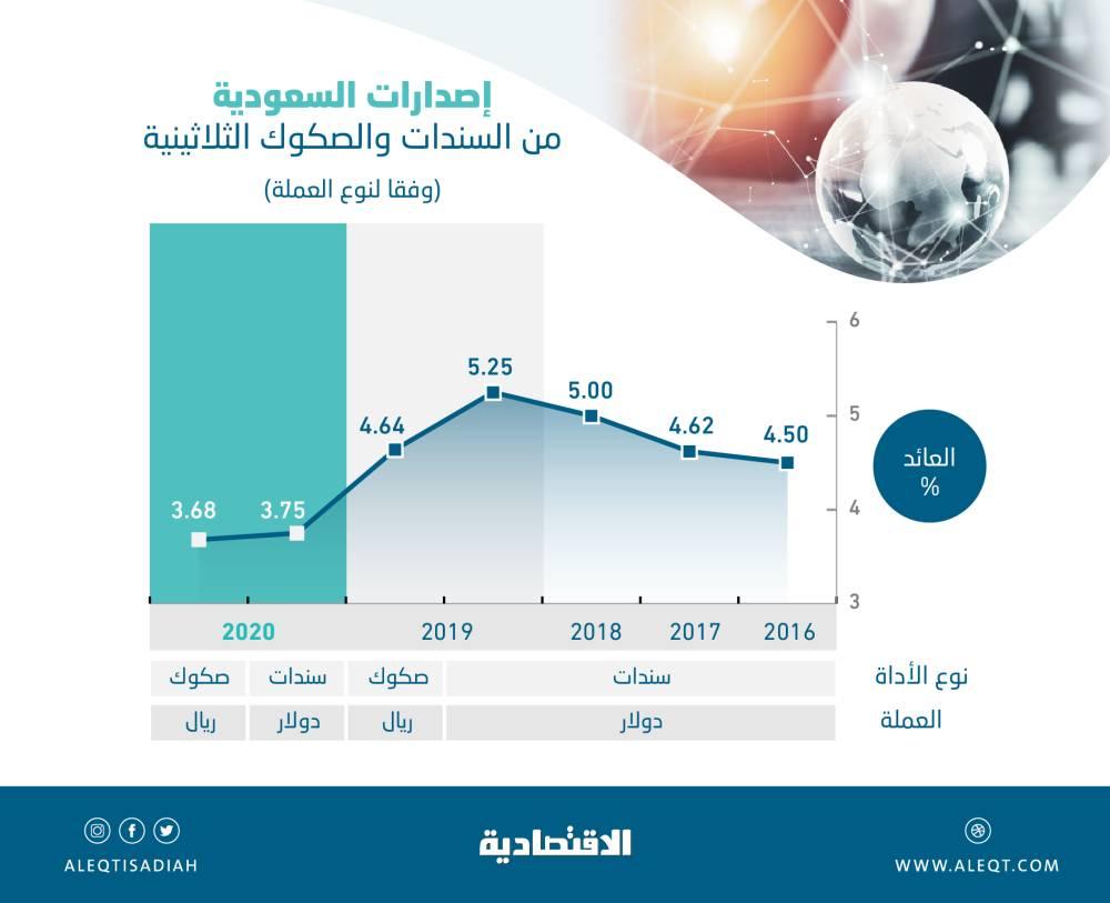 المستثمرون يحققون مكاسب رأسمالية في سوق الصكوك والسندات السعودية .. ارتفعت 1.09 % في 5 أشهر   صحيفة الاقتصادية