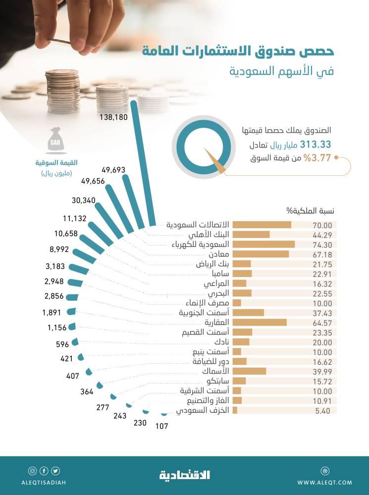 313.3 مليار ريال قيمة محفظة   صندوق الاستثمارات في الأسهم السعودية .. 3.77 % من السوق   صحيفة الاقتصادية