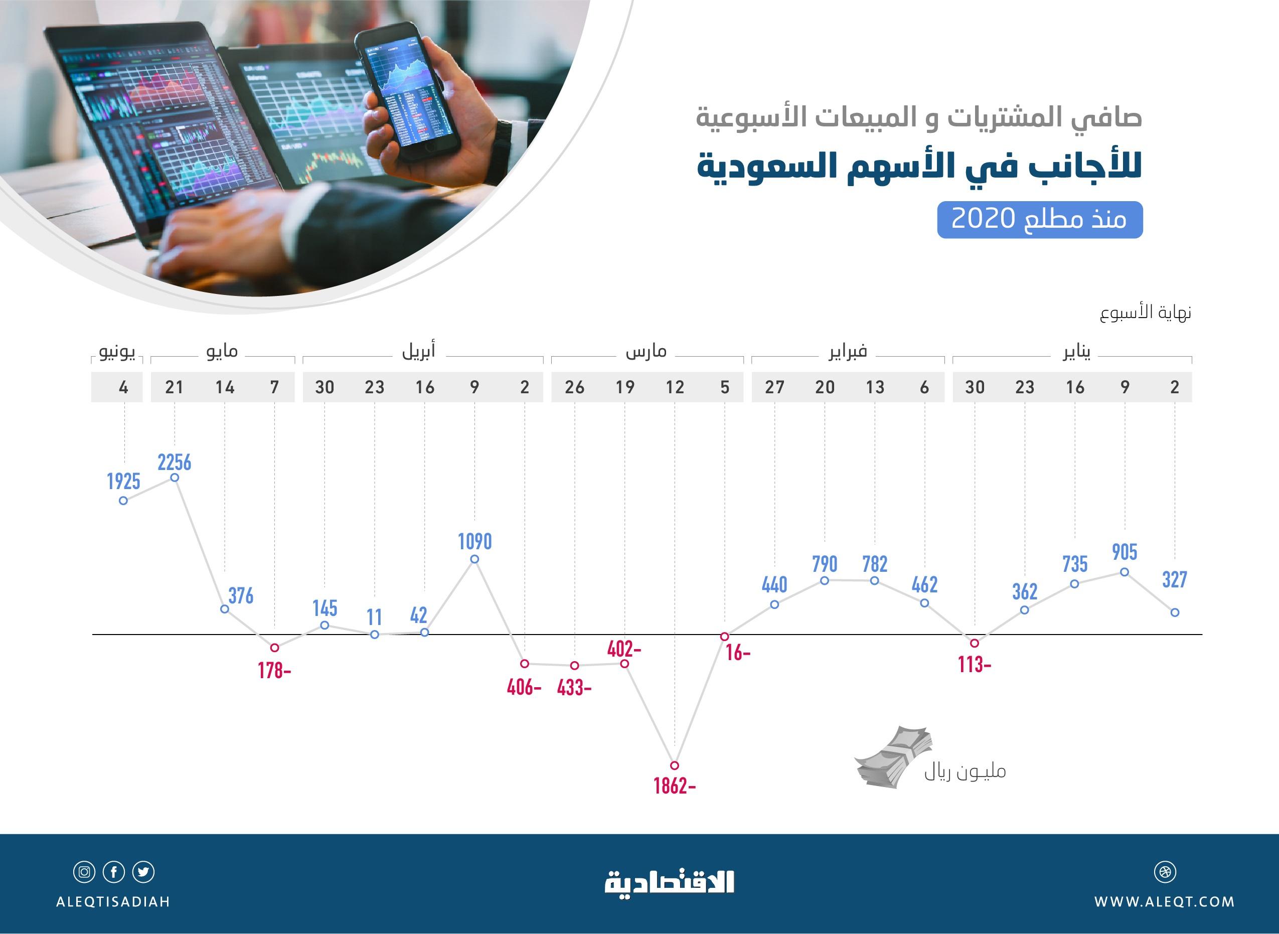 بقيمة 4.18 مليار ريال .. الأجانب ينفذون آخر أسبوعين أضخم مشتريات في الأسهم السعودية خلال 2020   صحيفة الاقتصادية