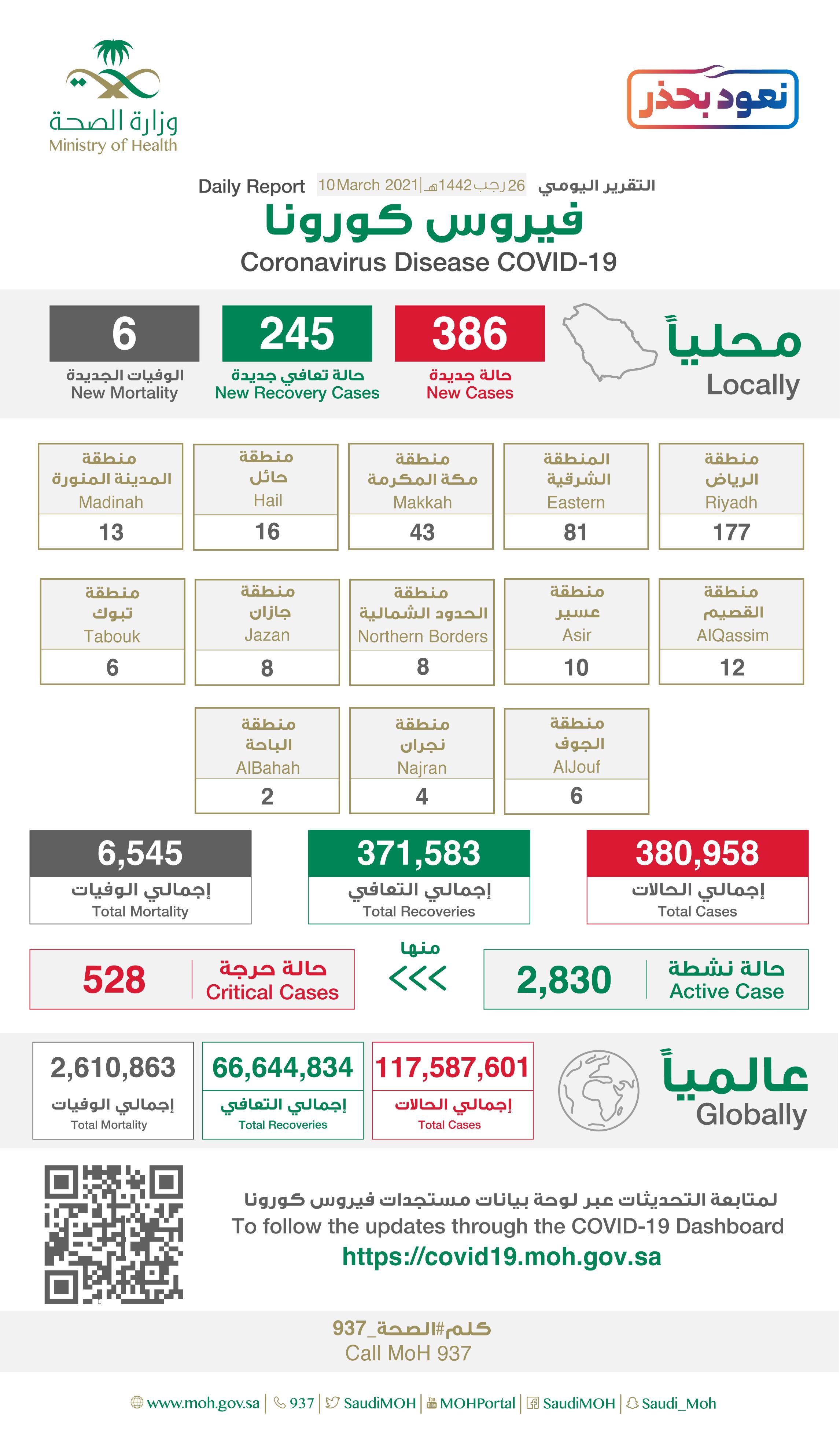 386 إصابة جديدة بفيروس كورونا في السعودية .. و 245 حالة شفاء و6 وفيات