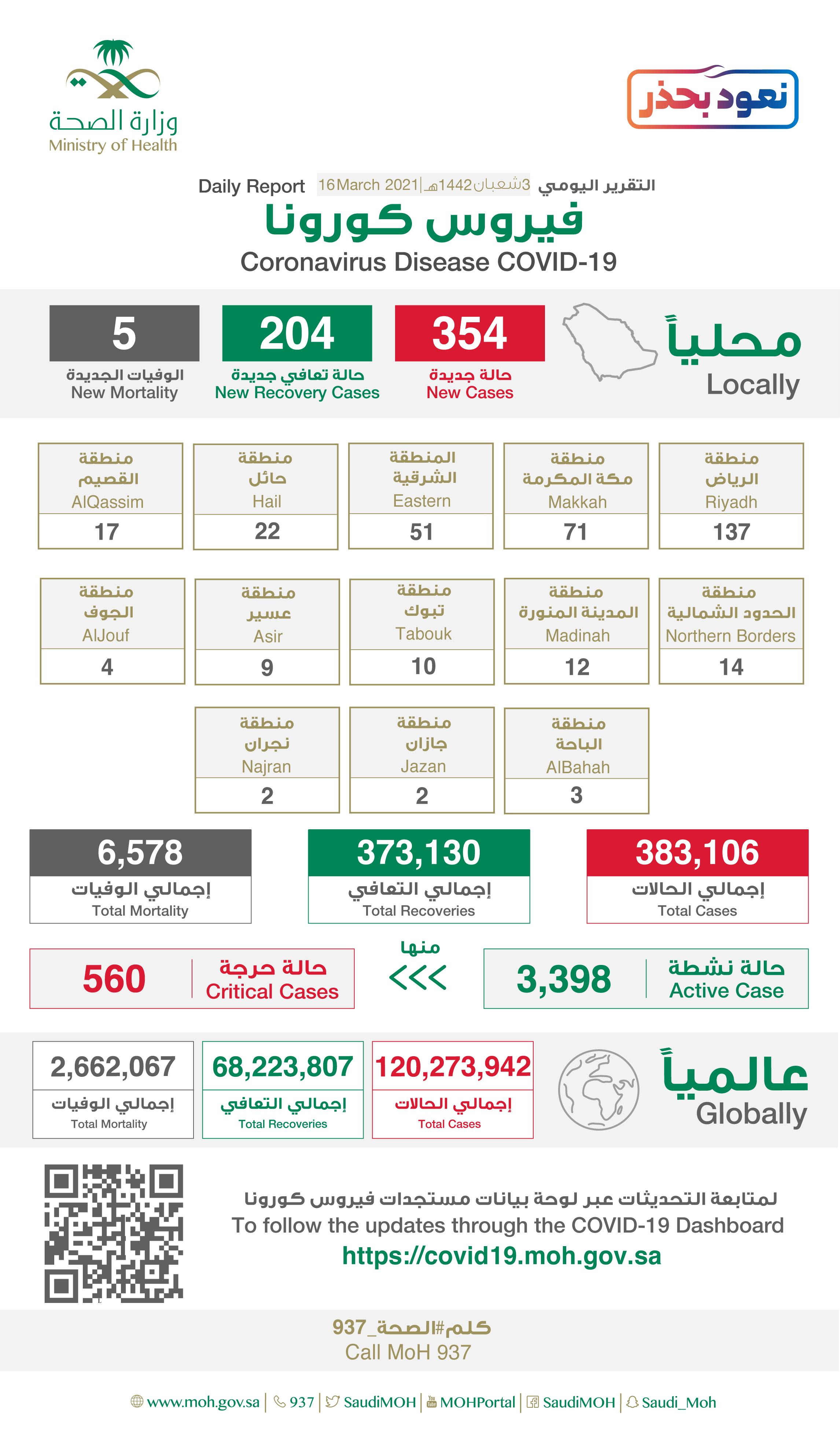 354 إصابة جديدة بفيروس كورونا في السعودية .. و 204 حالة شفاء و 5 وفيات