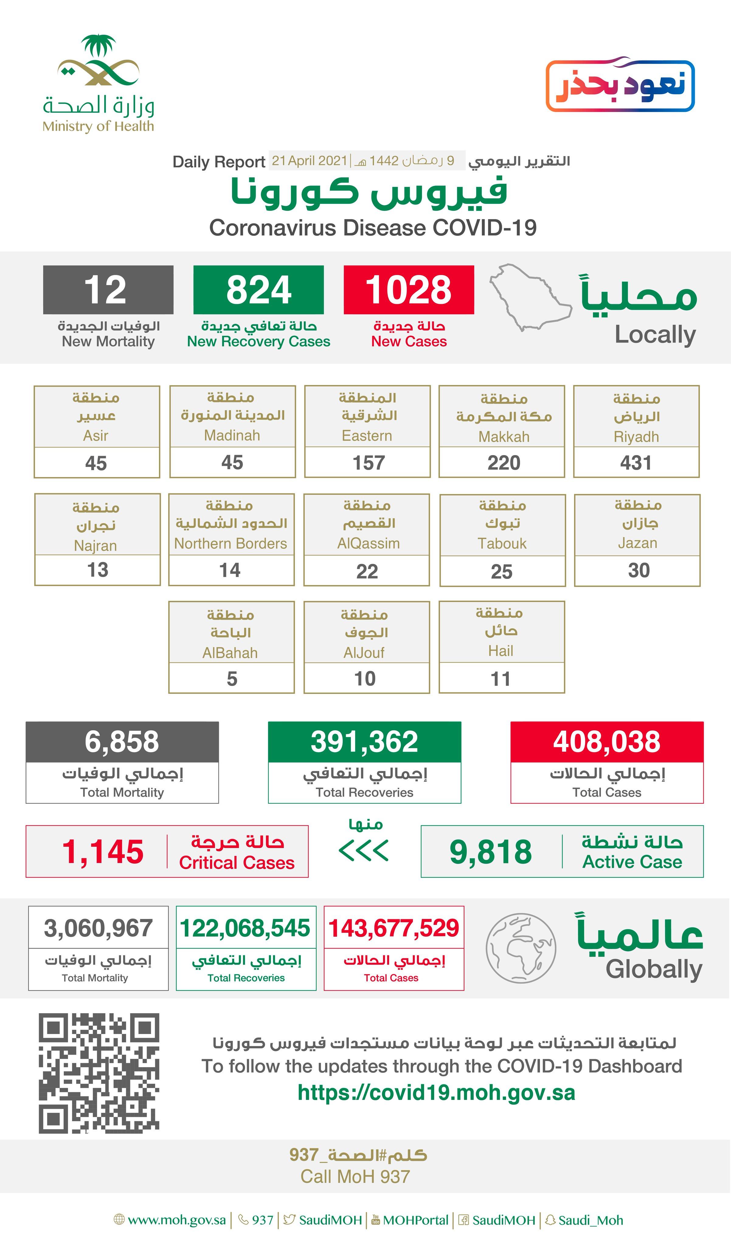لليوم الثاني على التوالي.. تسجيل أكثر من ألف إصابة جديدة بفيروس كورونا في السعودية