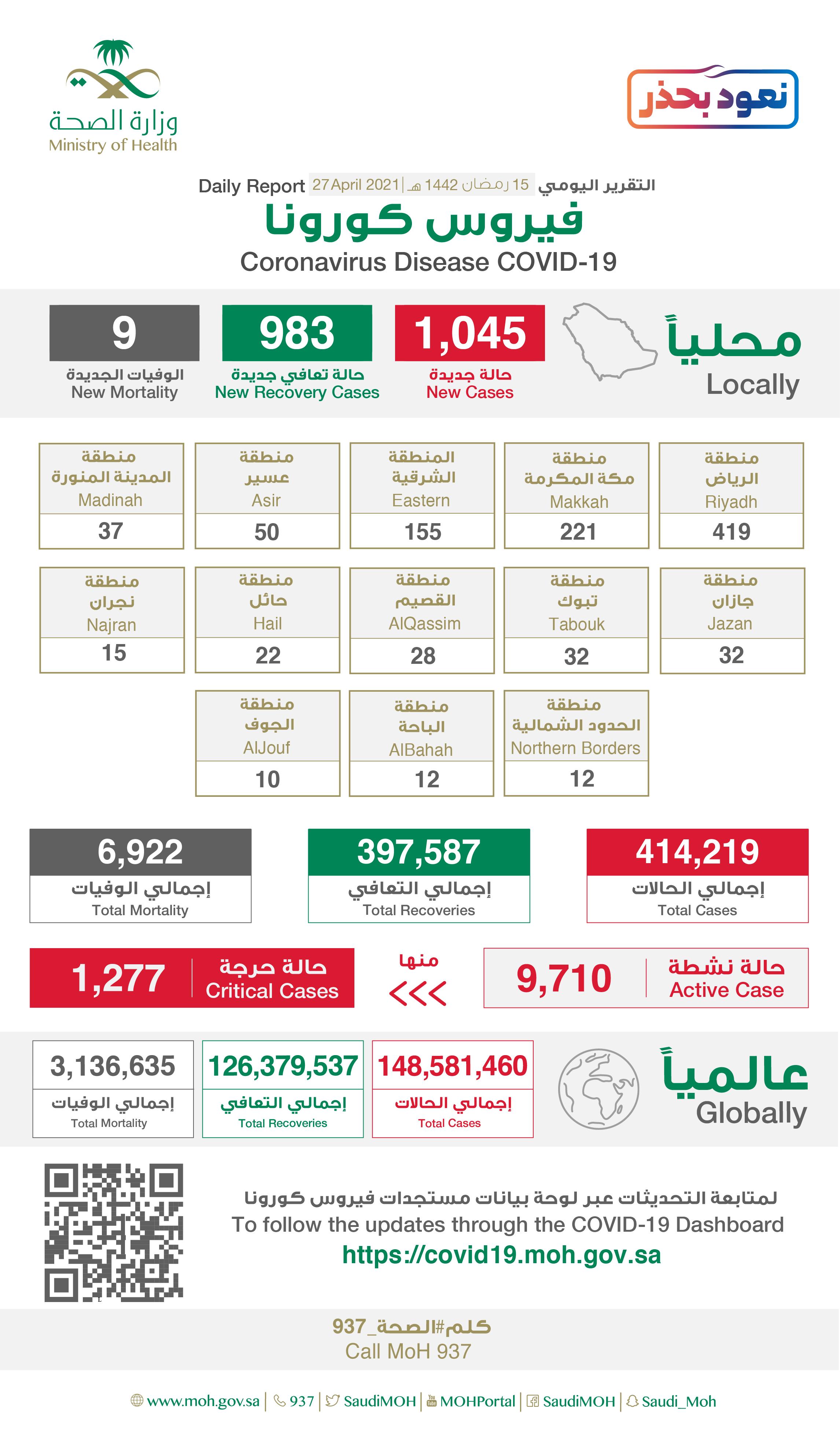 1045 إصابة جديدة بفيروس كورونا في السعودية و 983 حالة شفاء و 9 وفيات