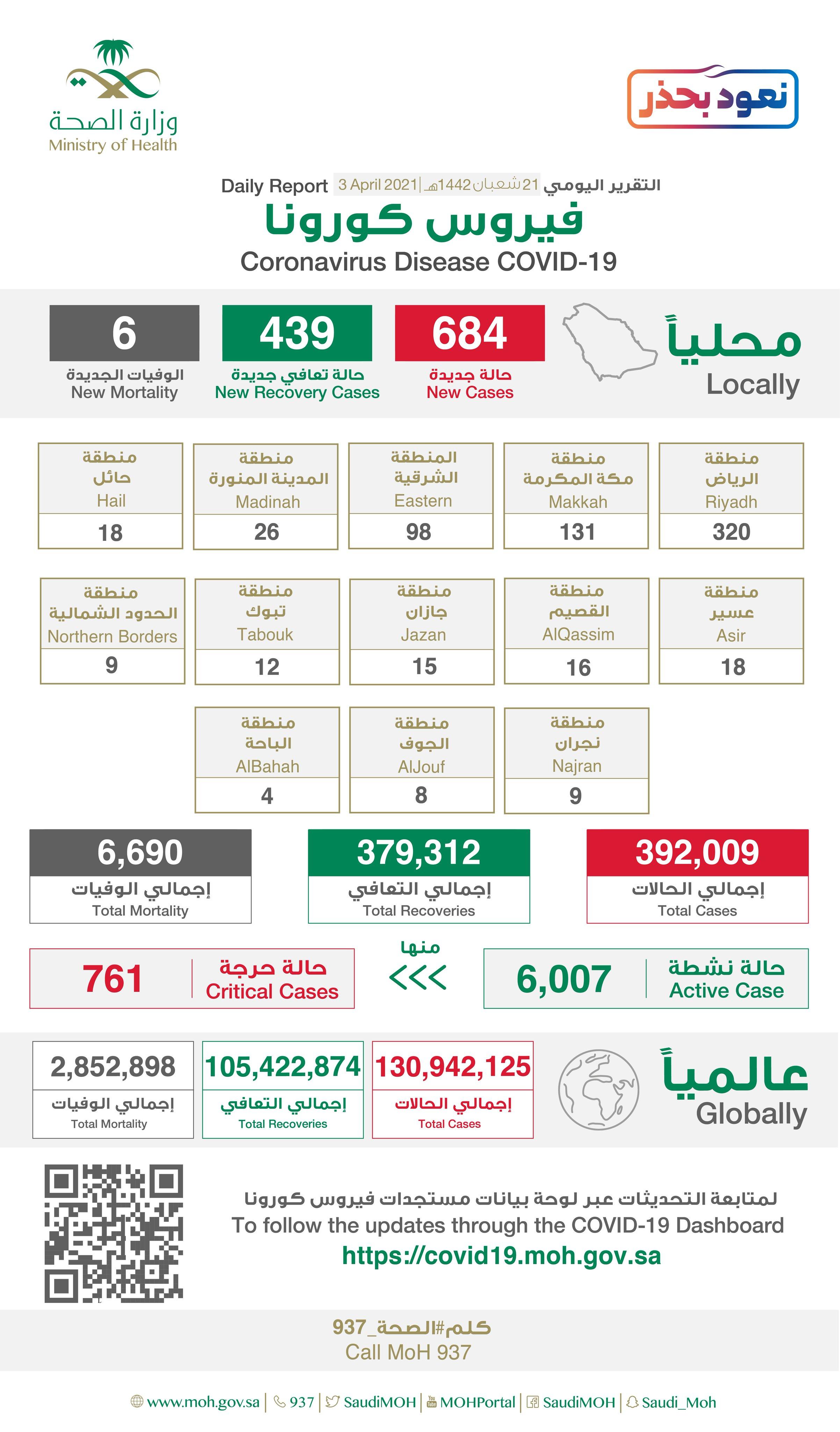 684 إصابة جديدة بفيروس كورونا في السعودية