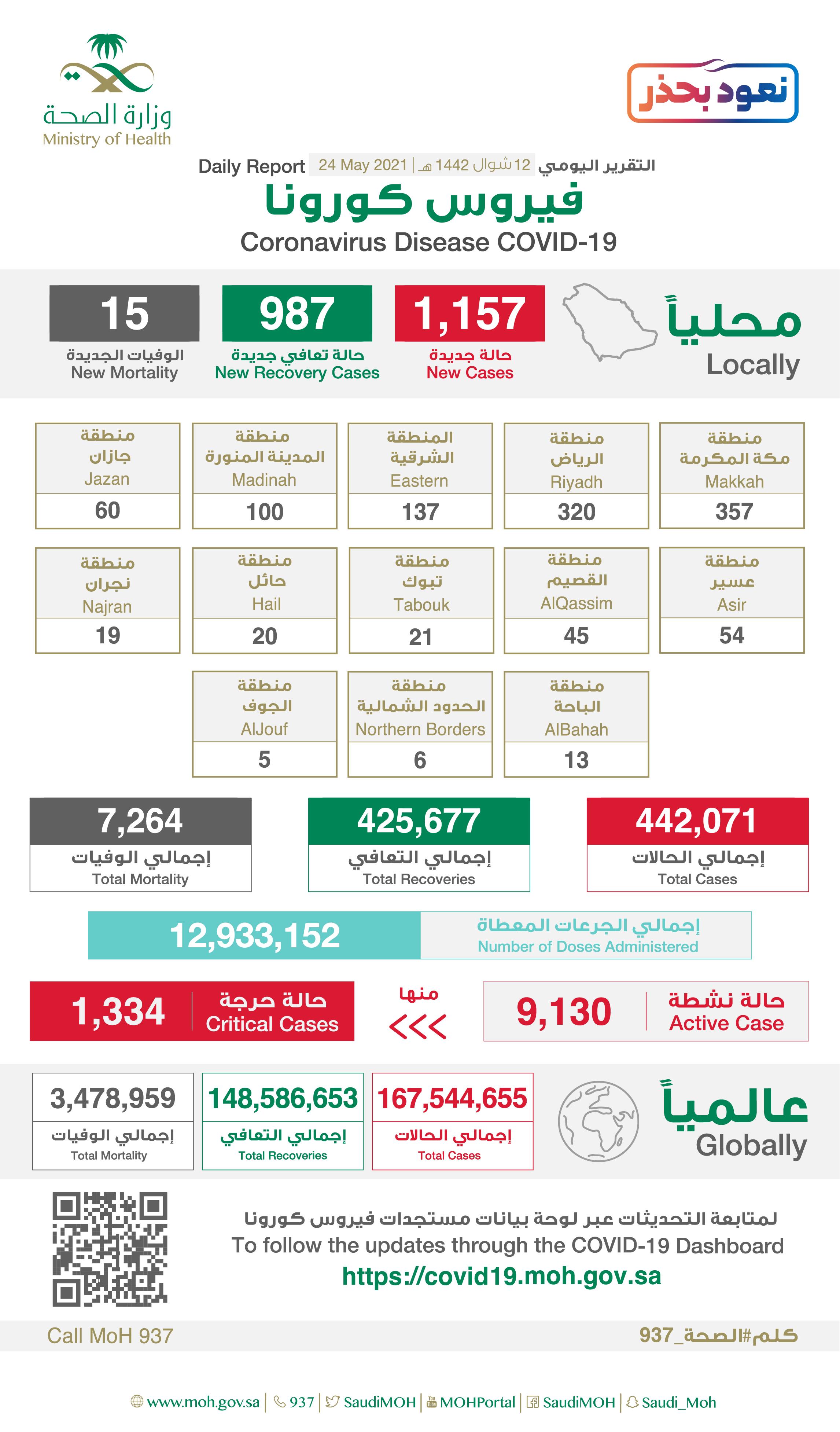 1157 إصابة جديدة بفيروس كورونا في السعودية