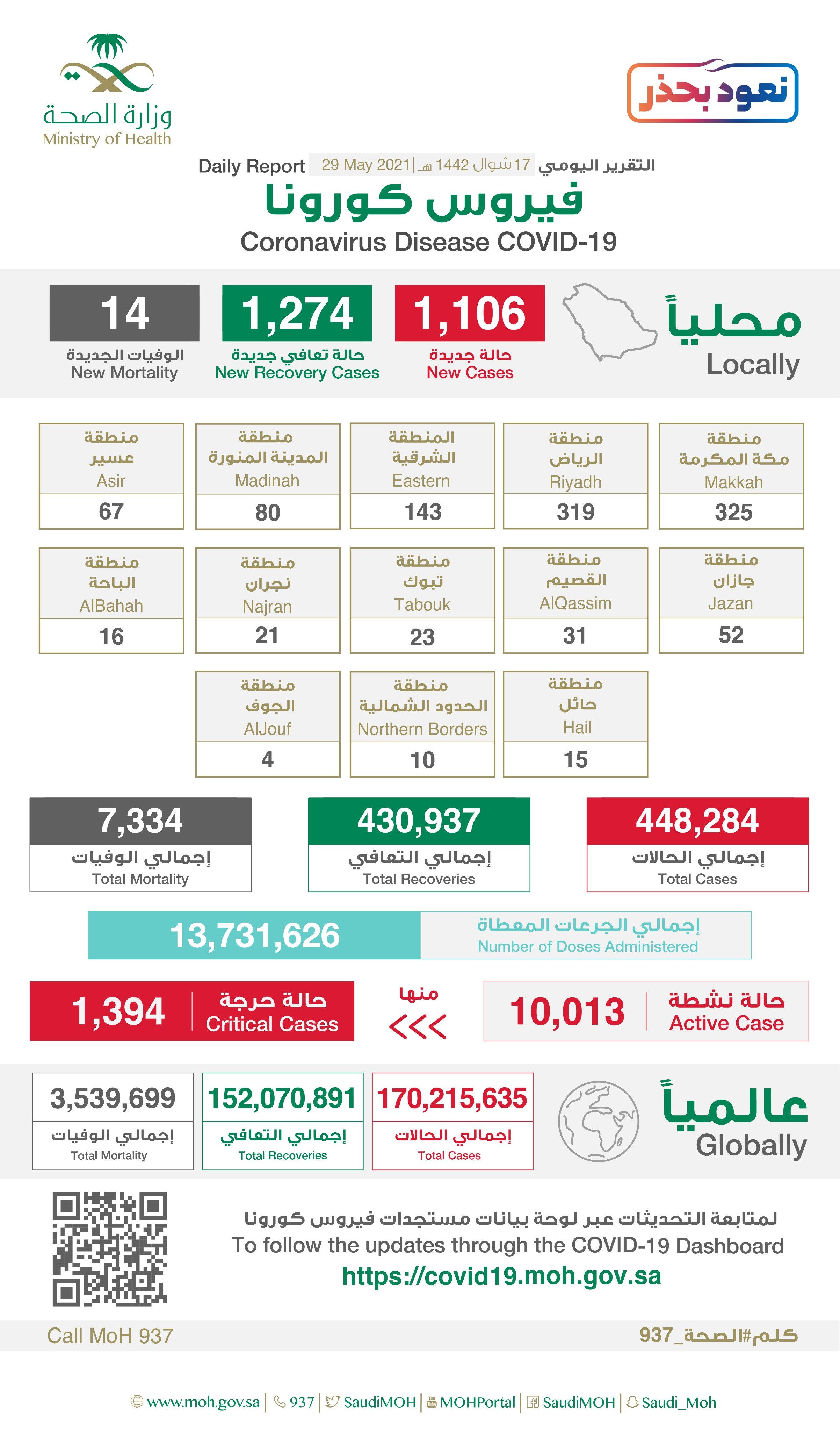 1106 إصابة جديدة بفيروس كورونا في السعودية