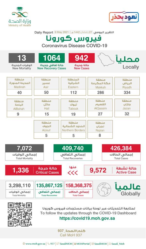 942 إصابة جديدة بفيروس كورونا في السعودية