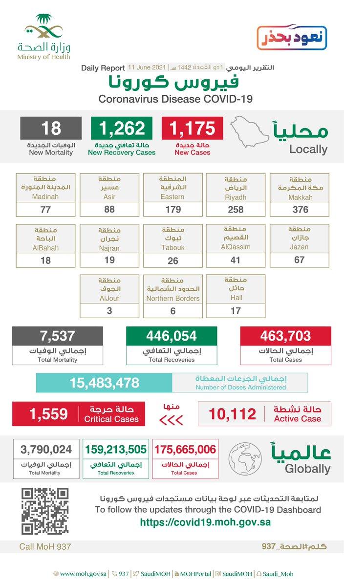 1175 إصابة جديدة بفيروس كورونا في السعودية