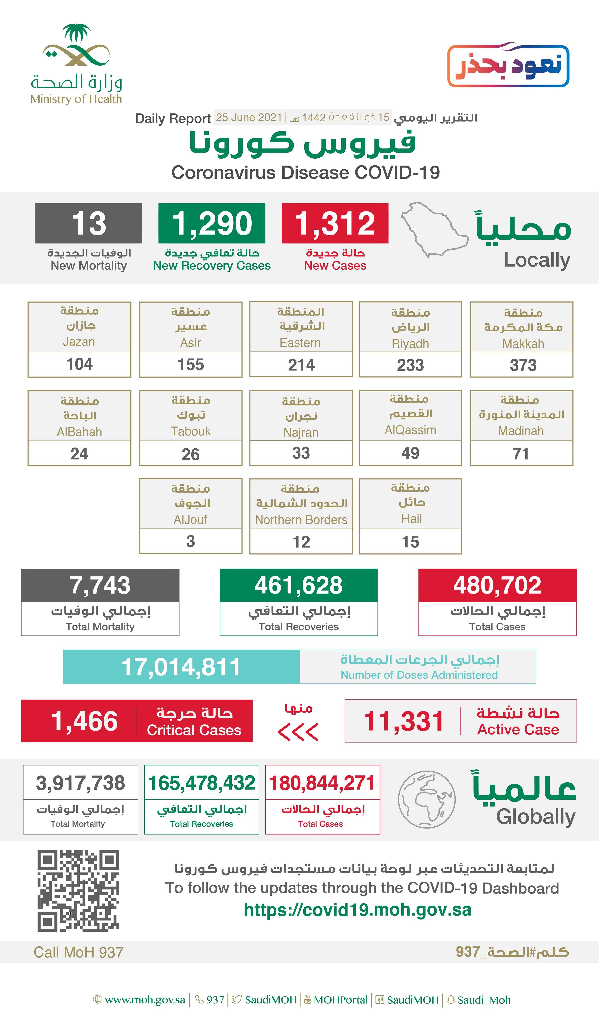 1312 إصابة جديدة بفيروس كورونا في السعودية