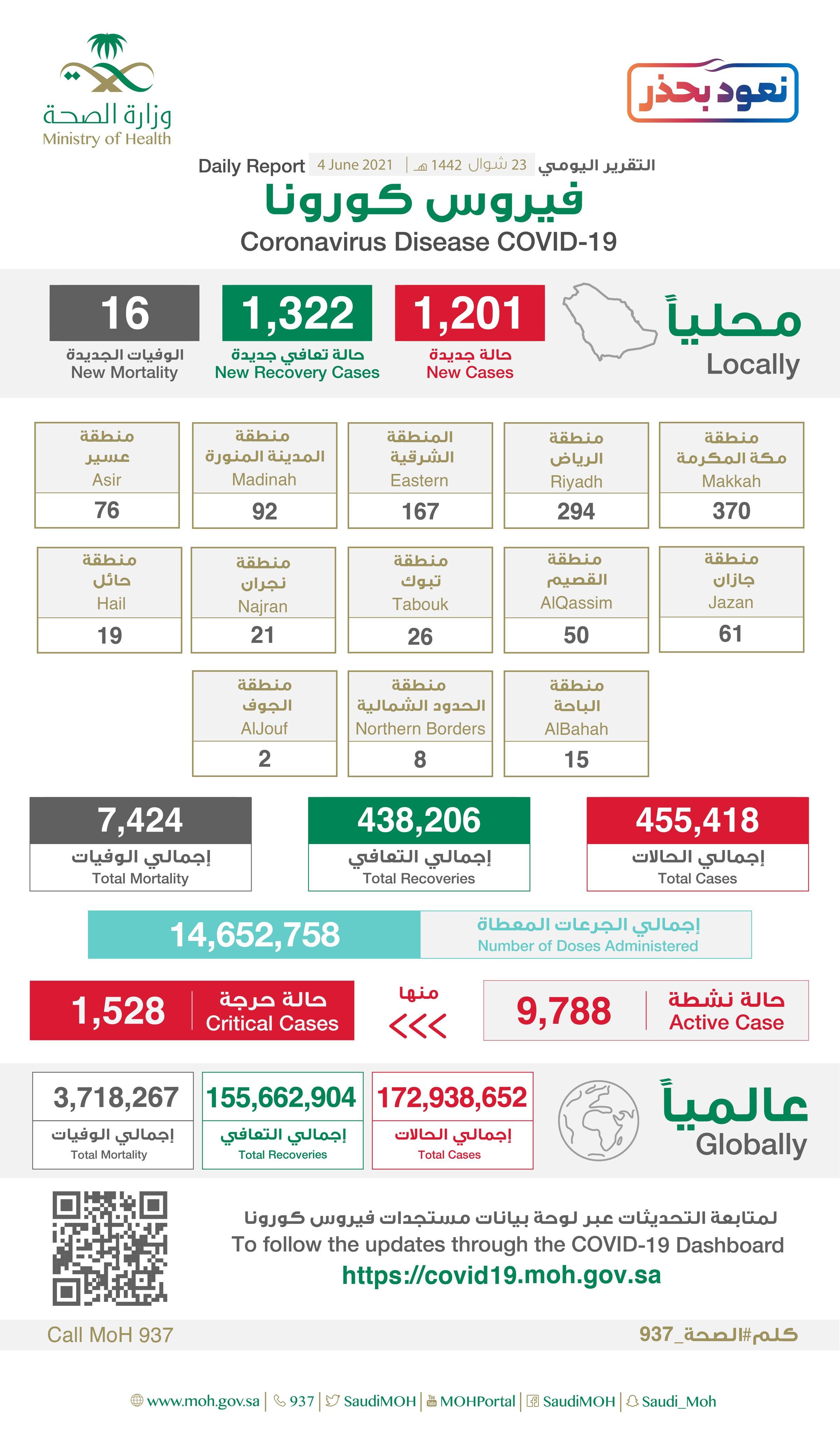 1201 إصابة جديدة بفيروس كورونا في السعودية