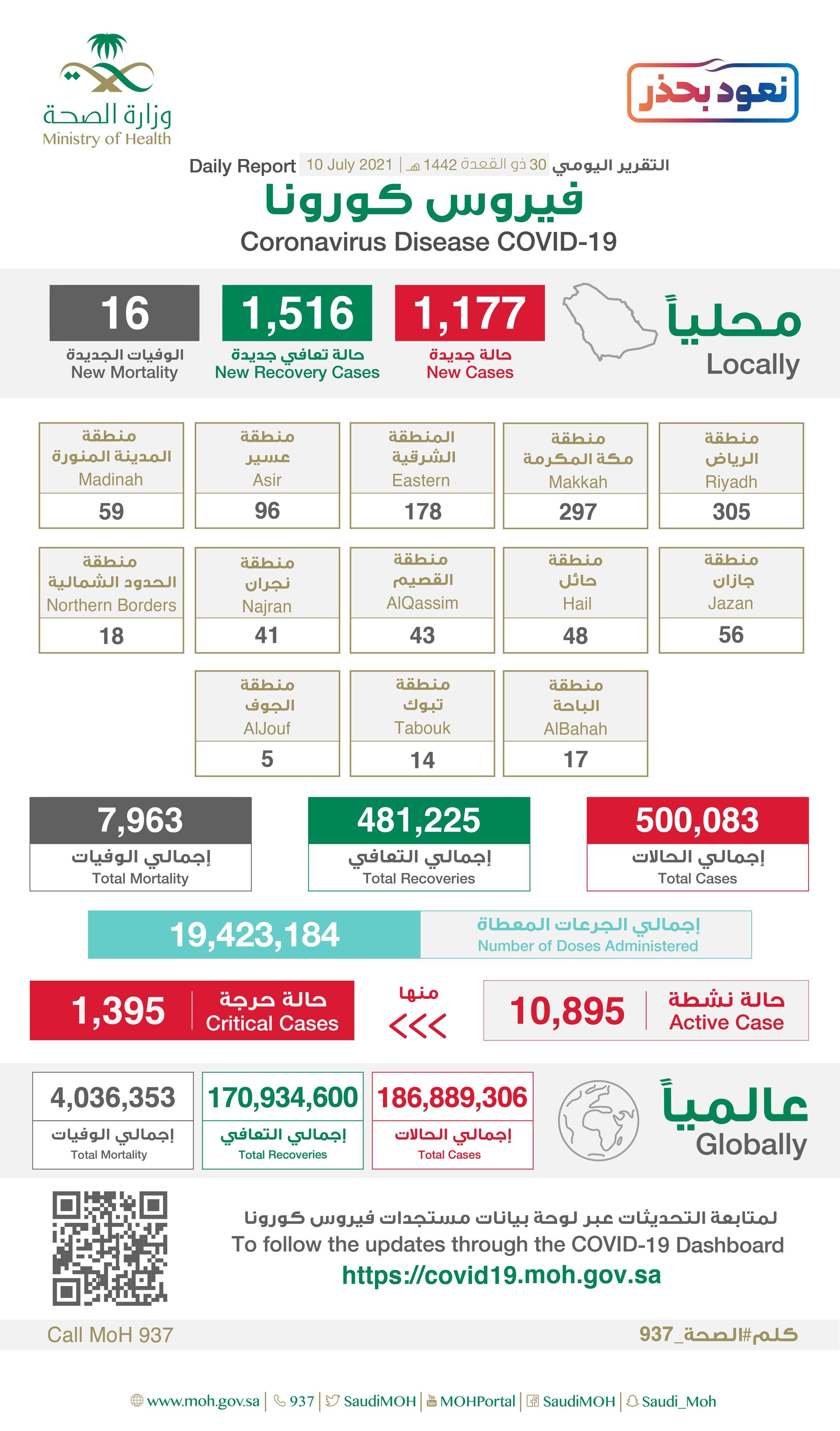 1177 إصابة جديدة بفيروس كورونا في السعودية