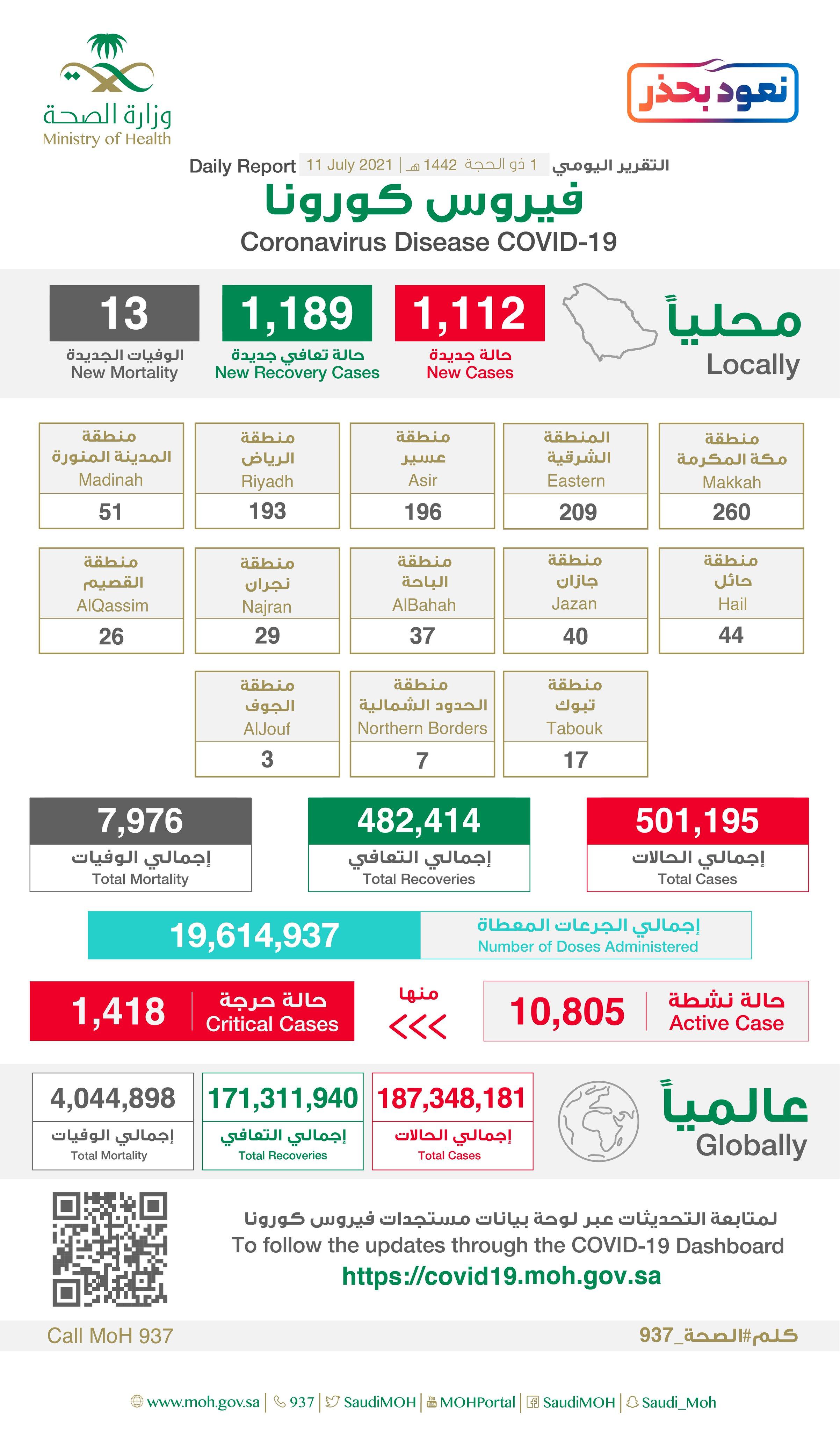 1112 إصابة جديدة بفيروس كورونا في السعودية