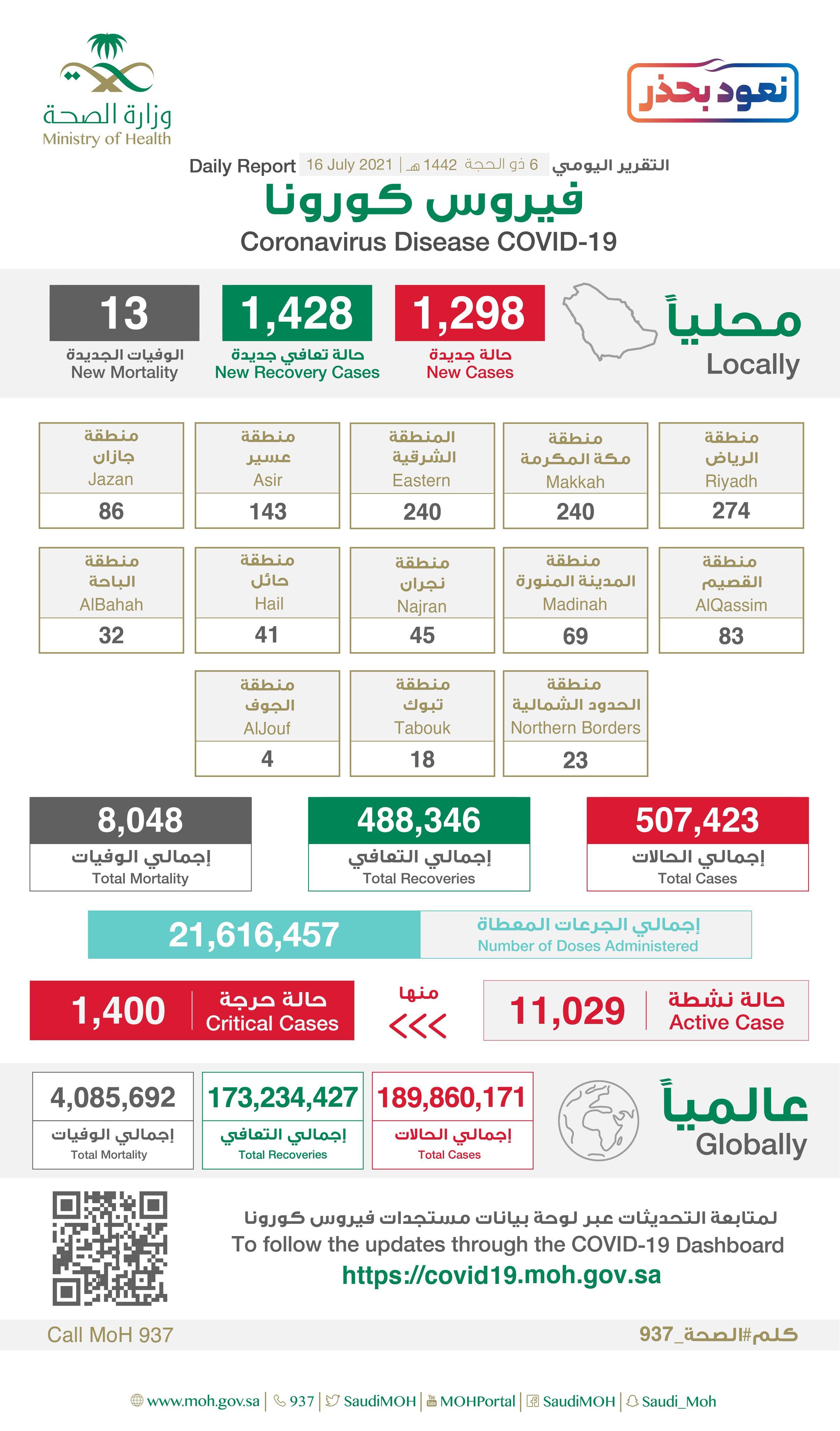 1298 إصابة جديدة بفيروس كورونا في السعودية