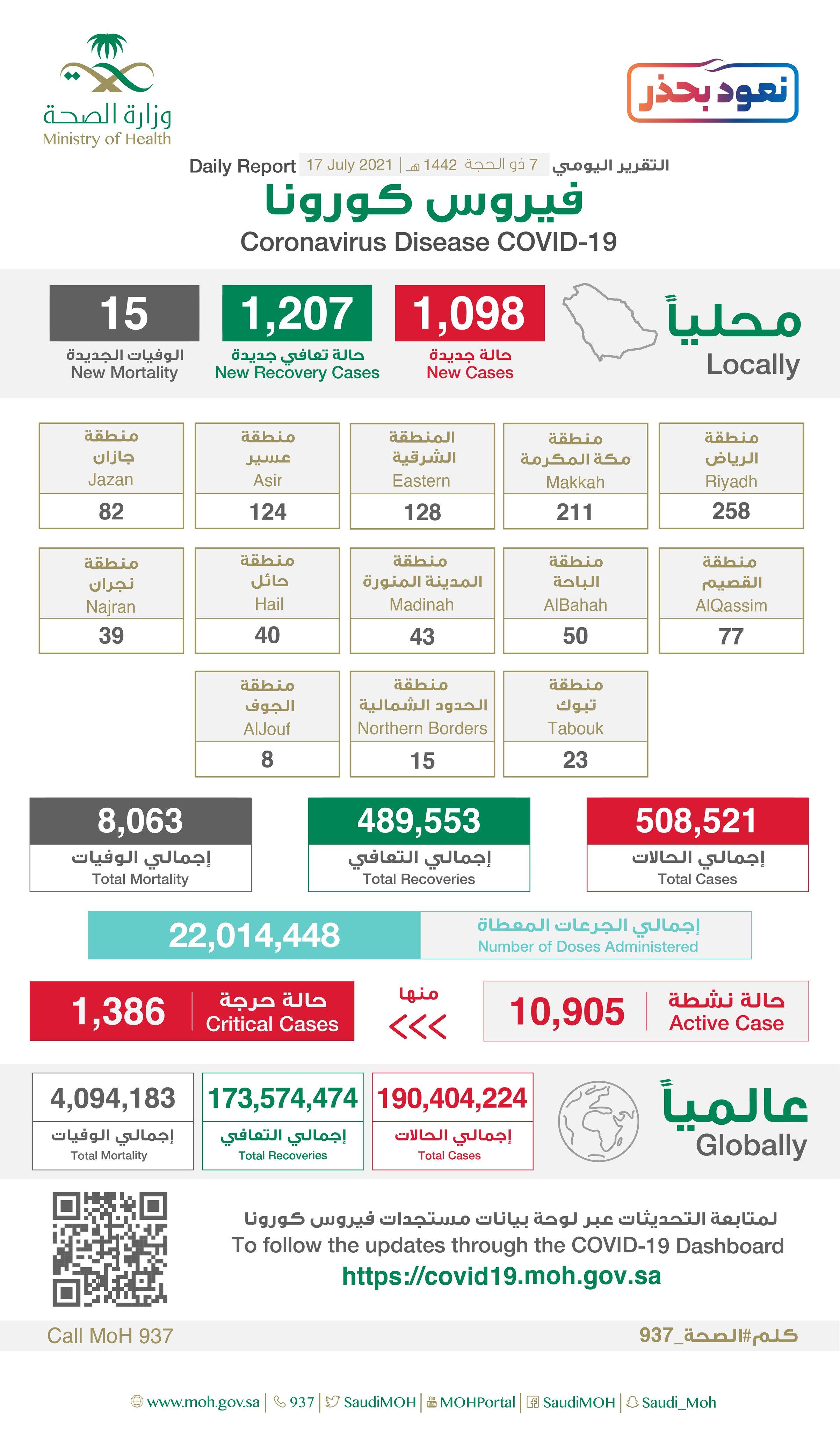 1098 إصابة جديدة بفيروس كورونا في السعودية