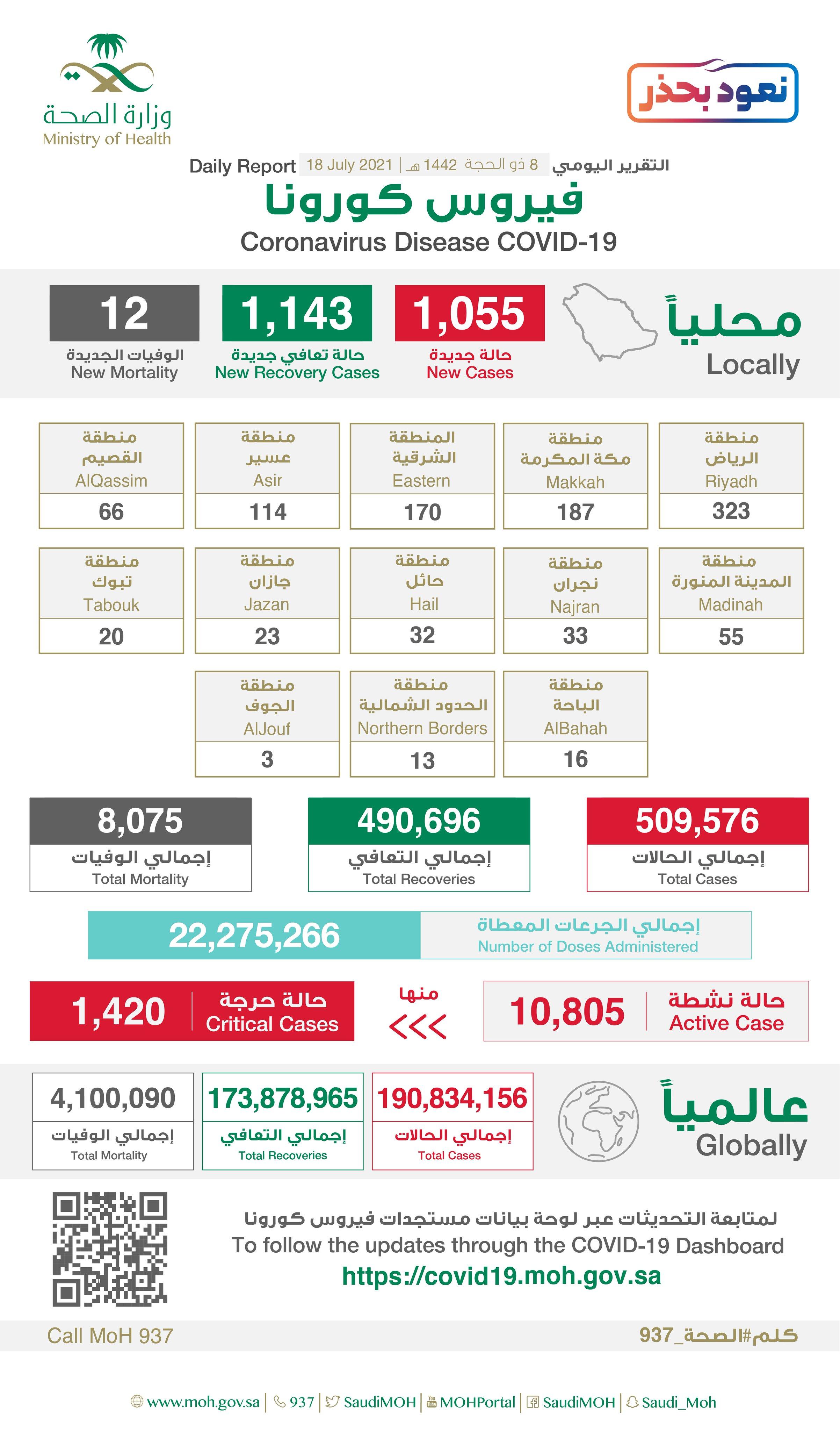 1055 إصابة جديدة بفيروس كورونا في السعودية