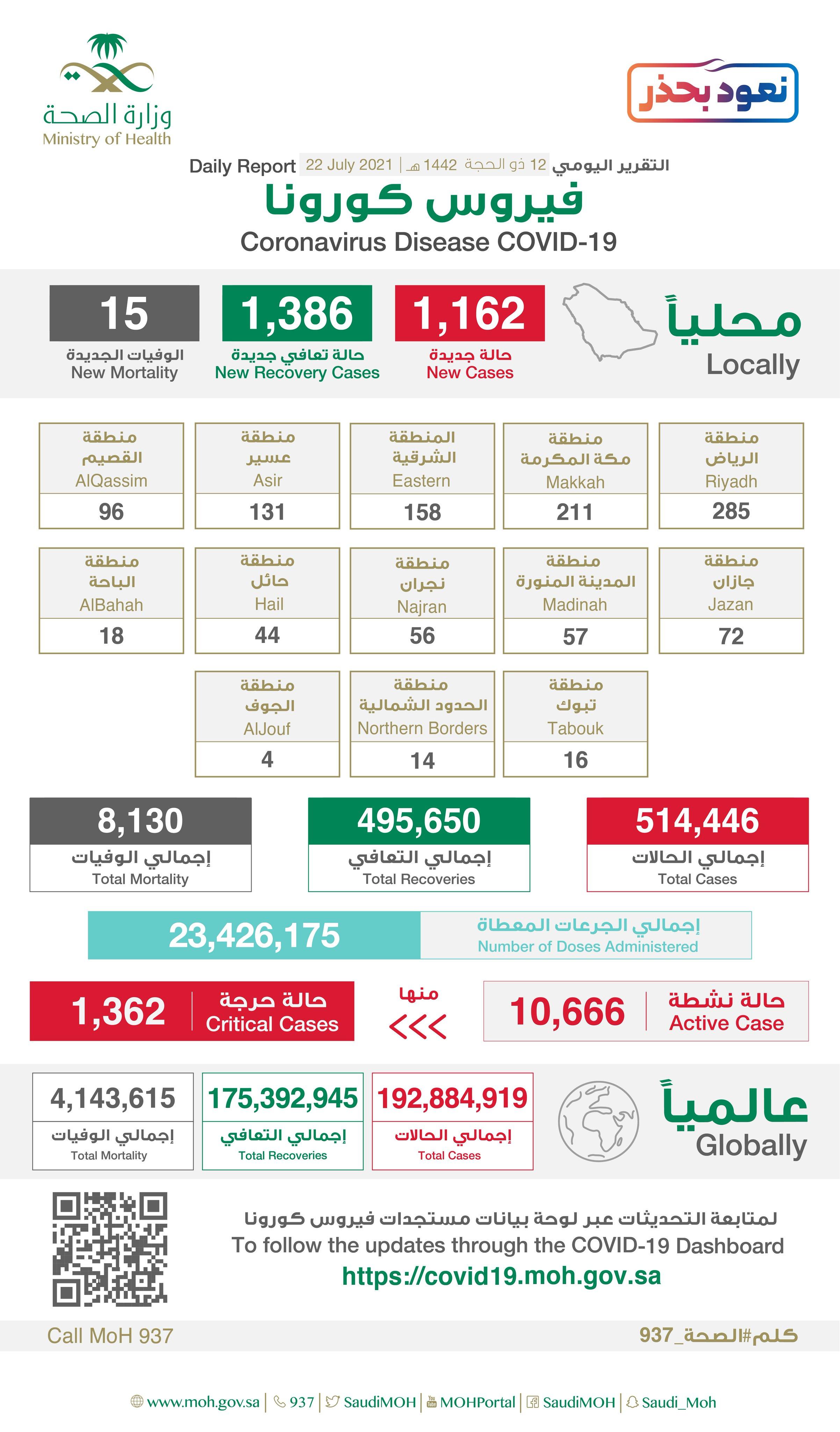 1162 إصابة جديدة بفيروس كورونا في السعودية