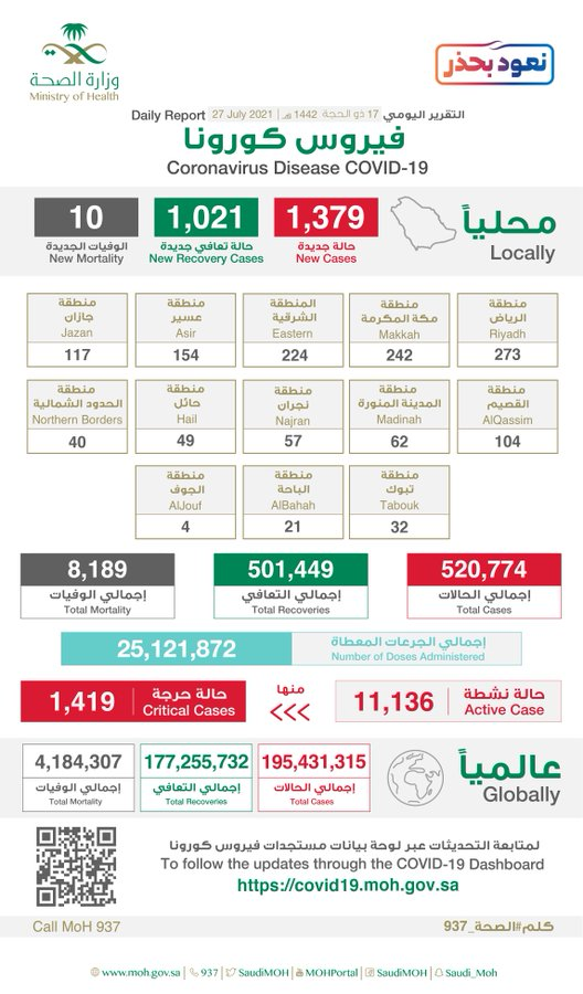 السعودية: 1379 إصابة جديدة بفيروس كورونا