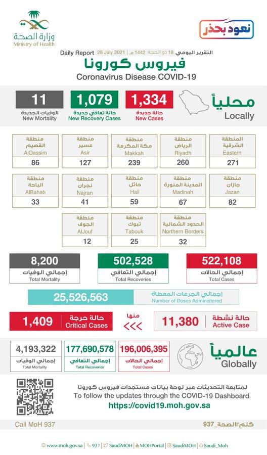 السعودية: 1334 إصابة جديدة بفيروس كورونا