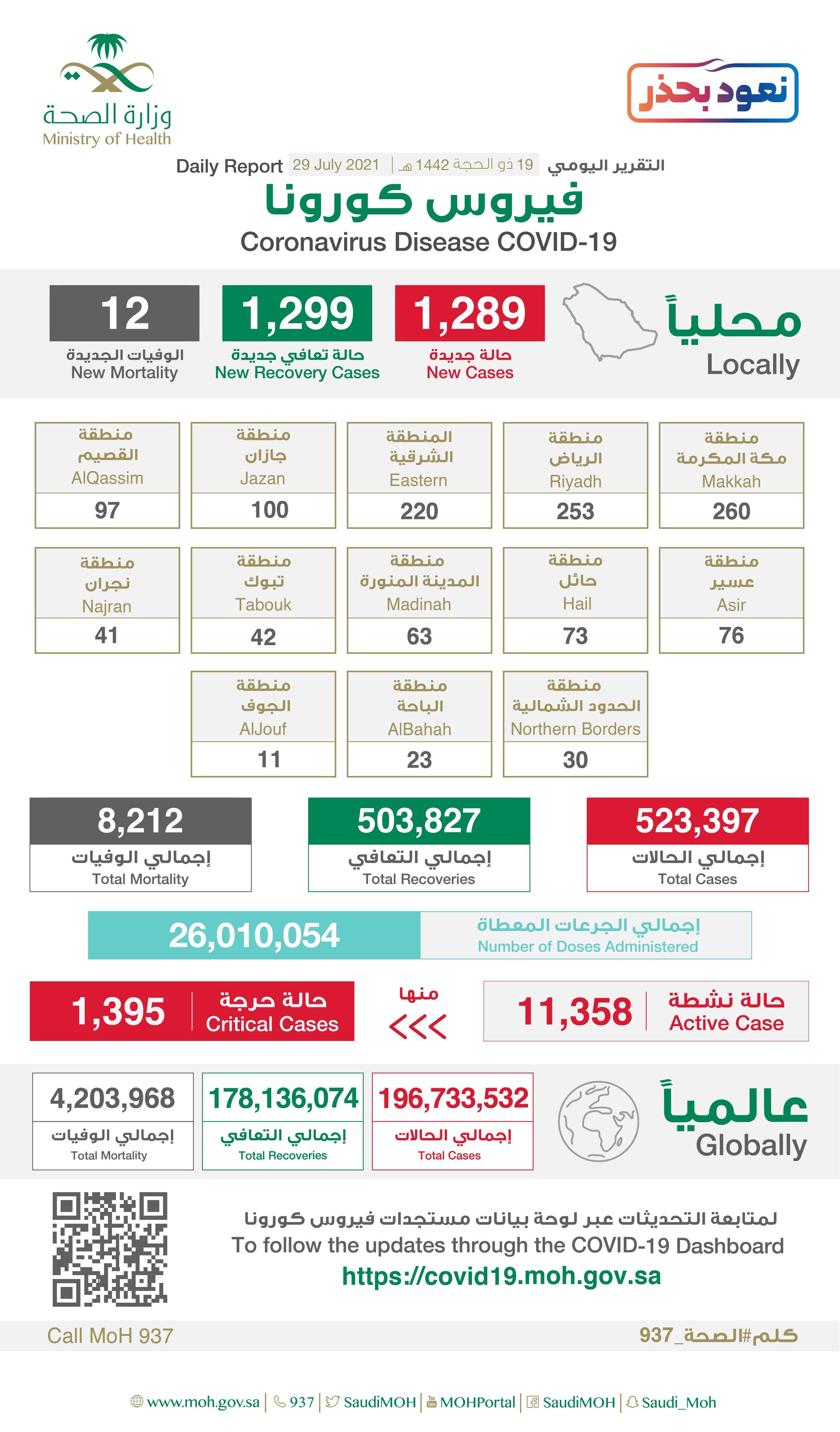 1289 إصابة جديدة بفيروس كورونا في السعودية