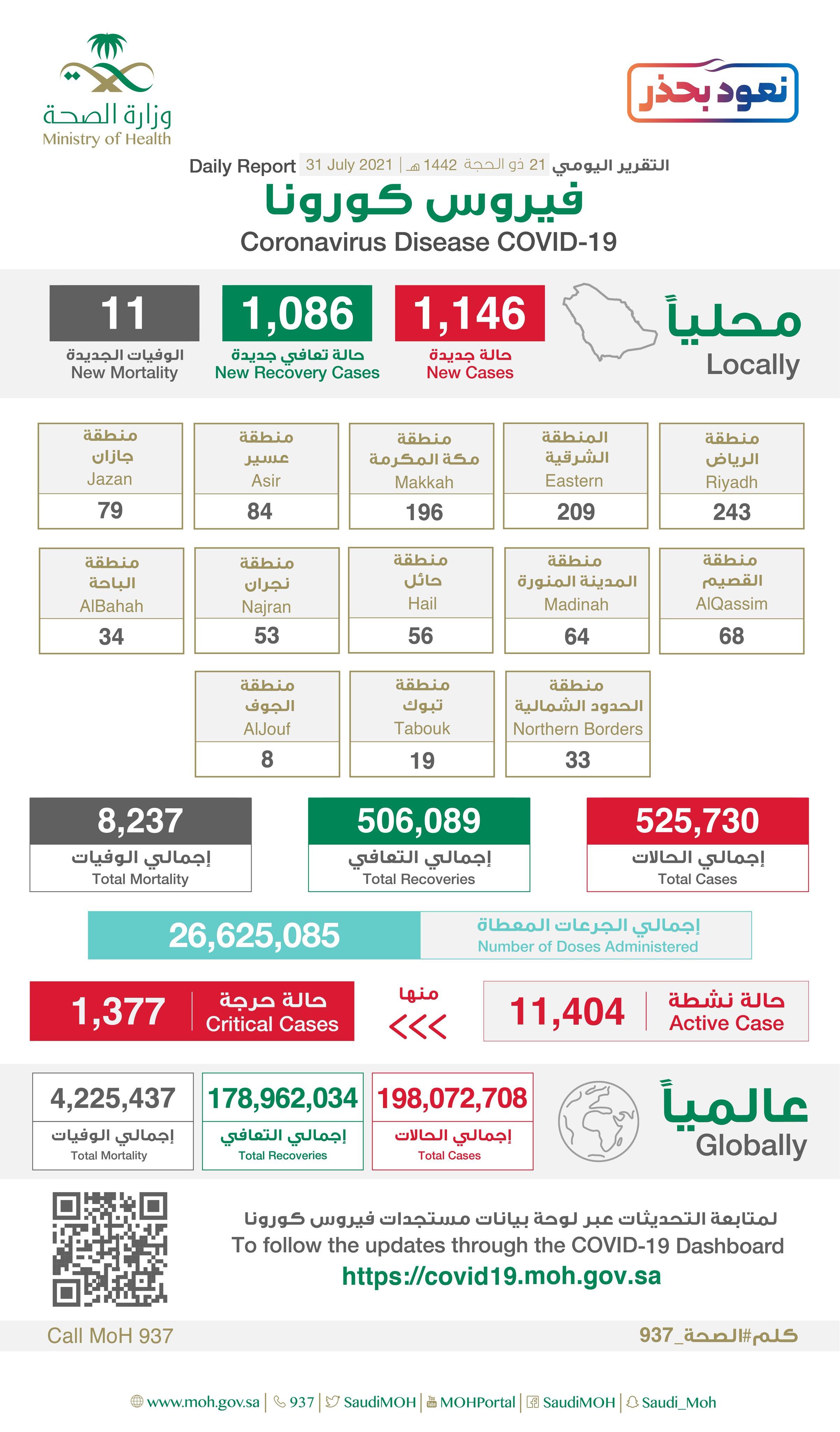 1146 إصابة جديدة بفيروس كورونا في السعودية