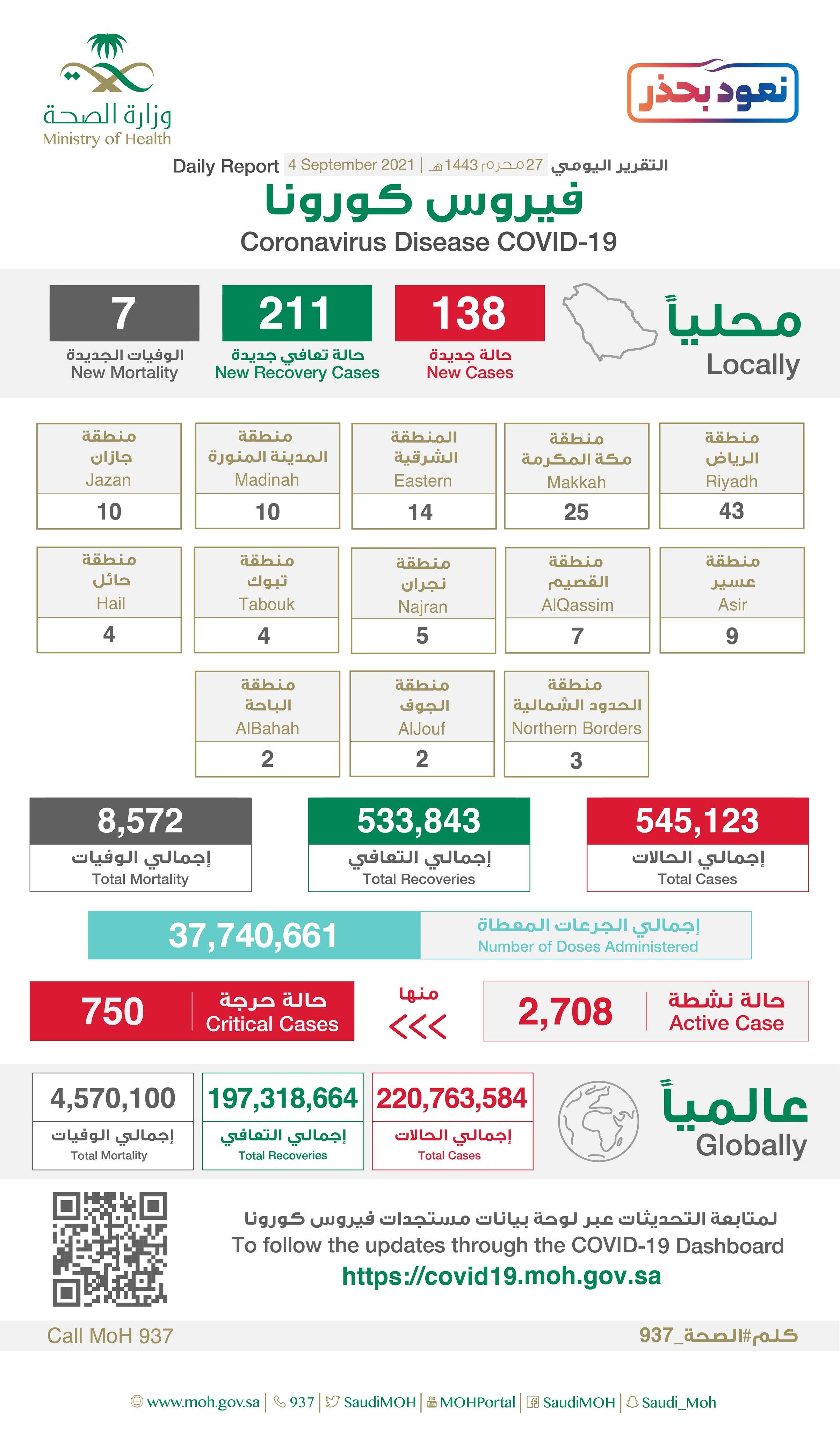138 إصابة جديدة بفيروس كورونا في السعودية