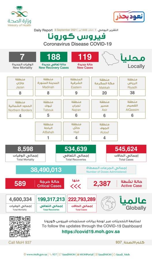 السعودية: 119 إصابة جديدة بكورونا و7 حالات وفيات