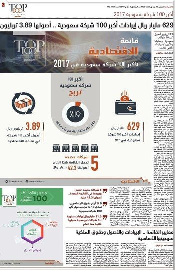 8449bbef2 قائمة الاقتصادية لأكبر 100 شركة سعودية لعام 2017