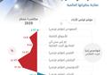 5.57 % عائد صناديق   الريت   السعودية في مؤشر فوتسي .. أعلى من نظرائها في 3 من أكبر الاقتصادات