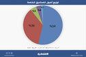 أصول الصناديق الاستثمارية في السعودية تتخطى 440 مليار ريال .. والمشتركون الأعلى في 15 عاما