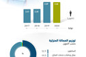 بعد ارتفاعها 50% في 2019 .. العمالة المنزلية في السعودية تستقر عند 3.66 مليون في 2020