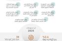 برنامج تطوير القطاع المالي .. إنجازات تضع السعودية في مصاف أكبر المراكز العالمية