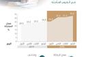 طفرة في توظيف السعوديات منذ إطلاق «الرؤية» .. تمكين ومشاركة اقتصادية فاعلة