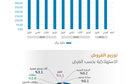 412.4 مليار ريال القروض الاستهلاكية في السعودية بنهاية الربع الثاني .. نمت 3.8 %